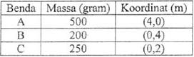 tabel massa dan koordinat benda