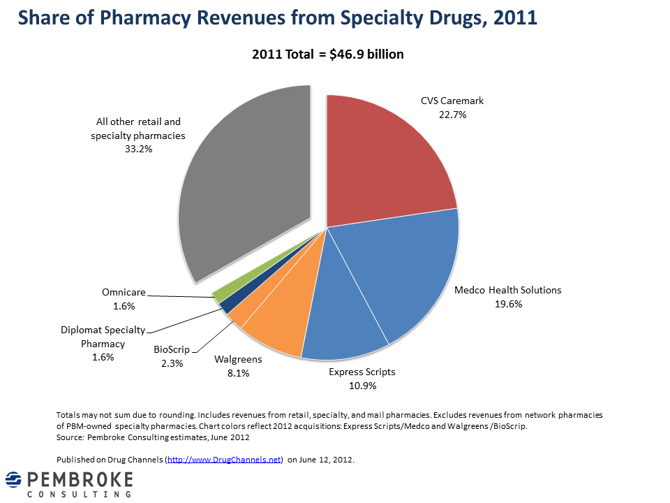 Drug Channels 2011 Pharmacy Market Share For Specialty Drugs