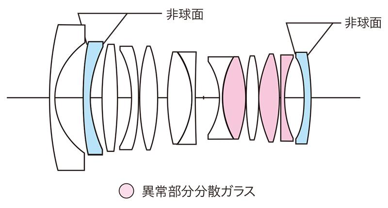 Оптическая схема объектива Voigtlander 21mm f/1.4 FE