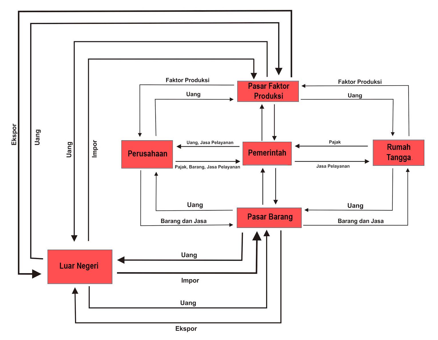Diagram interaksi antar pelaku ekonomi pada perekonomian terbuka dan diagram interaksi pelaku ekonomi 4 sektor ccuart Image collections