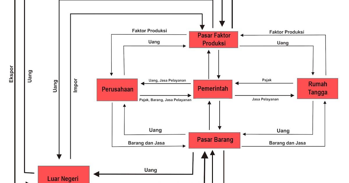 Diagram Interaksi Antar Pelaku Ekonomi Pada Perekonomian