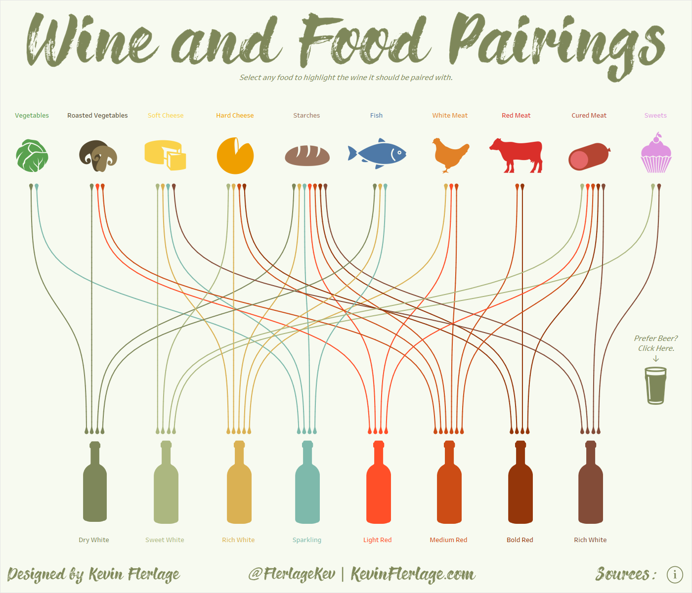 Pairing Food with Wine & Beer