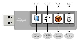 Cara burn file ISO Kali Linux menggunakan USB