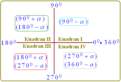 Perbandingan Trigonometri Sudut Sudut Berelasi Konsep Matematika Koma