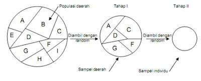 Definisi Sampling Serta Jenis Metode dan Teknik Sampling