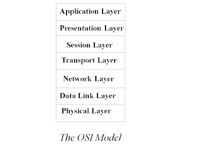 Application layer and transport layer