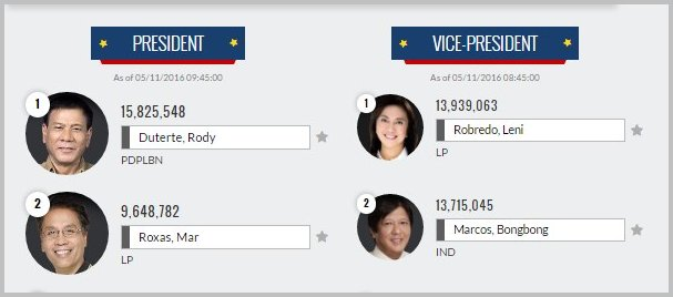 GMA Online Eleksyon Results as of 8AM, 5-11-2016