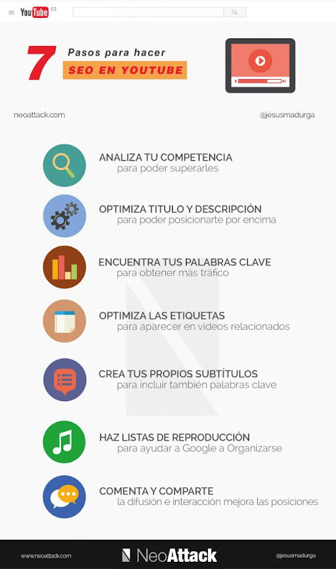Infografías sobre YouTube
