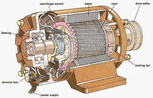 Blogging About Physics April 2015