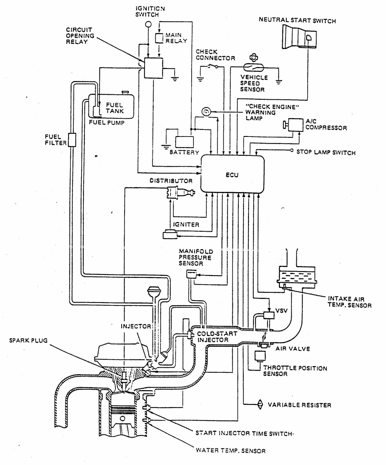 Sistem Efi Electronic Fuel Injection Pada Mobil