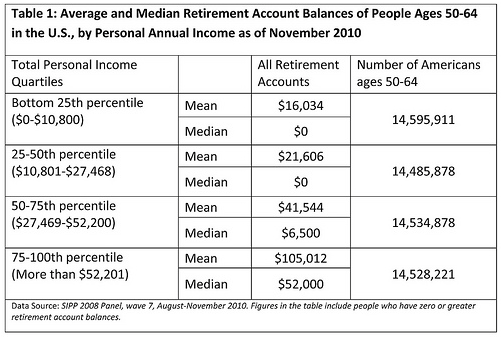 Viable Opposition: America's Retirement Savings - It's A Cat Food Future