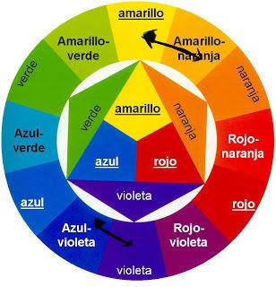 Que Colores Combinan Con El Azul Trendy With Que Colores Combinan