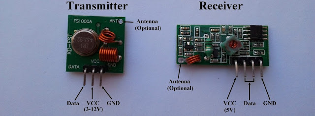 Radio frequency (RF) transmitter and receiver modules pin configuration.