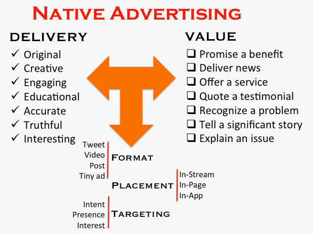 #NativeAdvertising Delivery Value // via #hshdsh