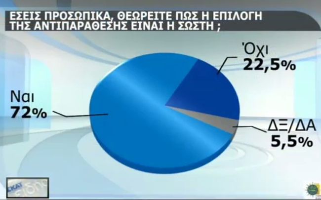 http://www.newsbomb.gr/politikh/news/story/553490/ereyna-to-72-symfonei-me-tin-stasi-tis-kyvernisis-enanti-ton-daneiston
