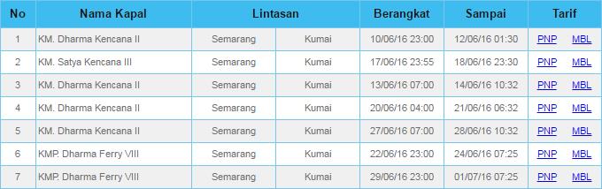 Harga Tiket Dan Jadwal Kapal Dharma Ferry Semarang Kumai