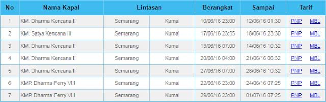 Jadwal Kapal Dharma Ferry Semarang-Kumai