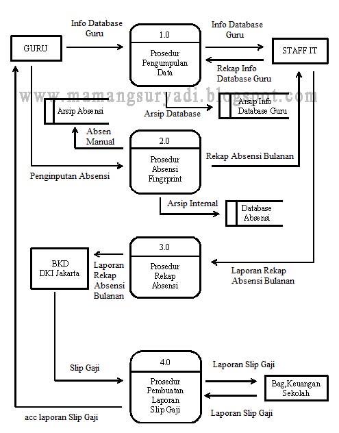 DAD / DFD Prosedur Sistem Berjalan Absensi Fingerprint ...