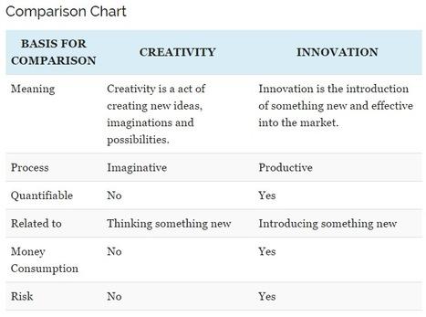 Compare Chart Creativity vs Imagination