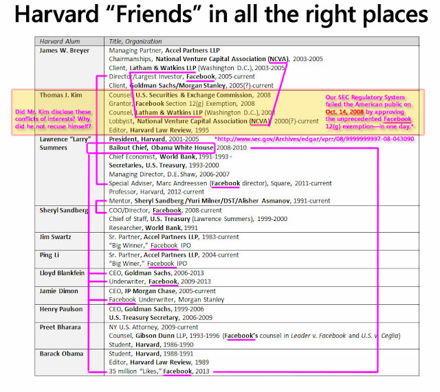 "Harvard ""Friends"" in all the right places - Leader v. Facebook"