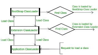 tahapan loading class java dengan menggunakan java virtual machine