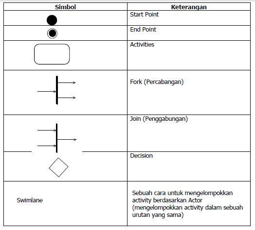 Zona gala 2017 komponen pada activity diagram ccuart Choice Image
