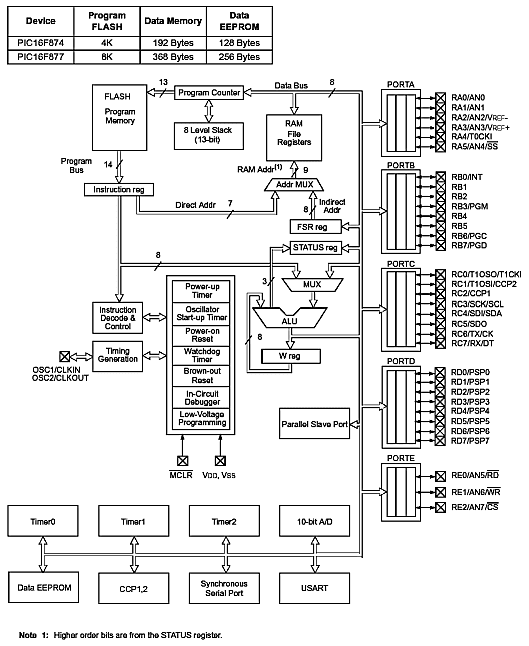 pic 16f877 architecture and memory organization