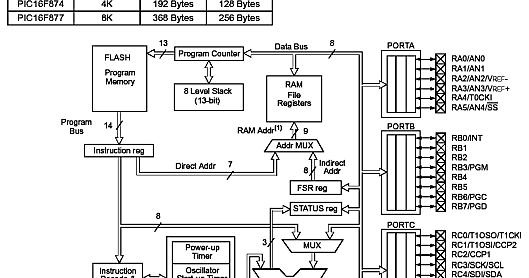 PIC 16F877 – Architecture and Memory Organization ~ Techno