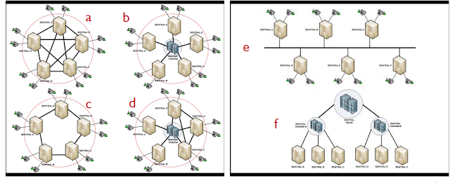 jenis-topologi-jaringan