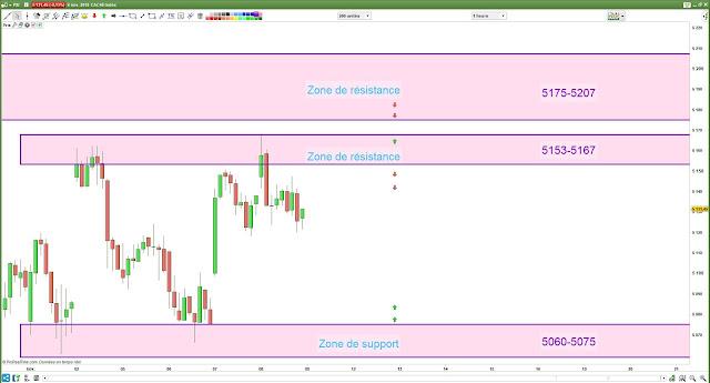 Plan de trade Vendredi 09/11/18 cac40