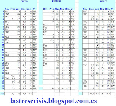 Talamanca de Jarama, enero, febrero y marzo de 2017 tiempo meteorológico