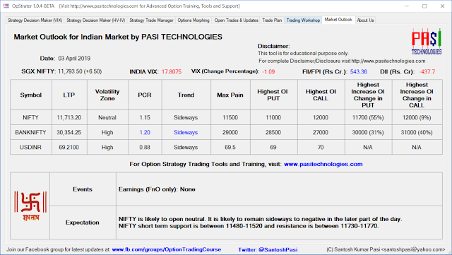 Indian Market Outlook: April 03, 2019