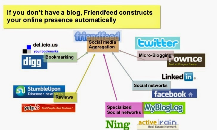 11 Most Popular Aggregator Social Networking Sites List 2015