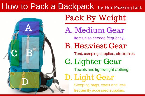 Pandu Adventure Camp Tips Packing Untuk Mendaki Gunung