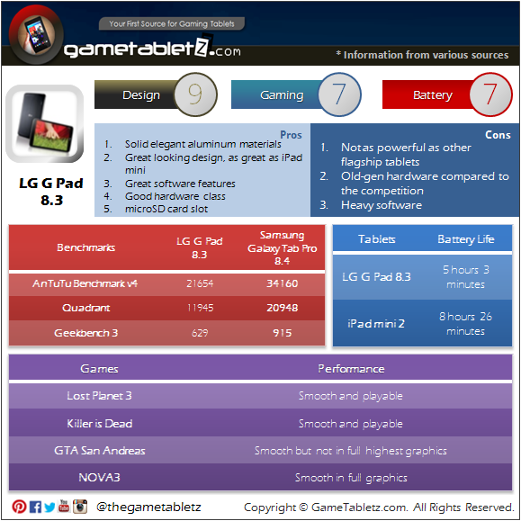 LG G Pad 8.3 benchmarks and gaming performance