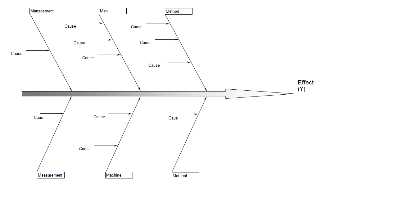Affinity diagram and  Fish bone diagram 1