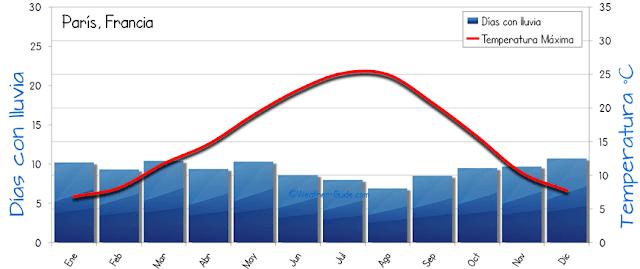 Gráfico do Clima em Paris