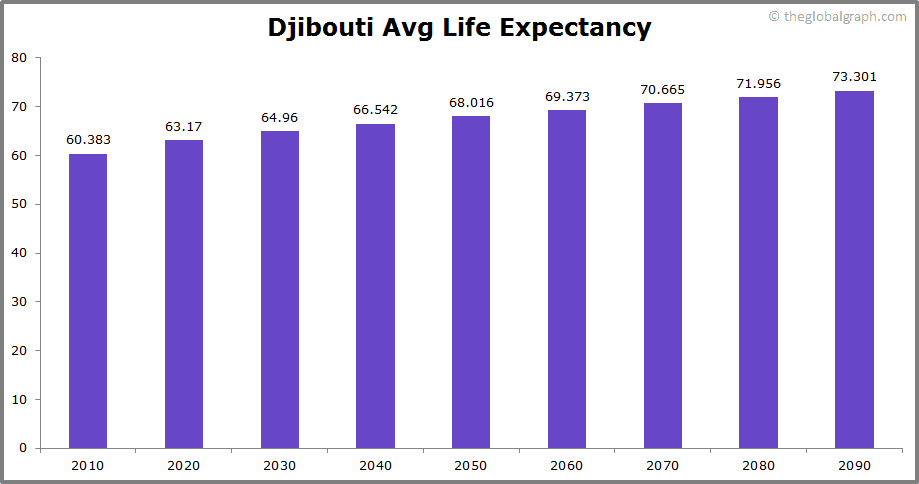 Djibouti  Avg Life Expectancy