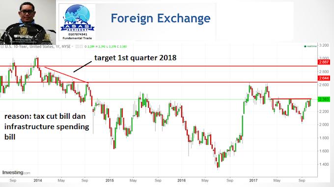 Headlines kembali kepada higher US Yield, Strong dollar dan Weak gold price dan pengurusan risiko EA