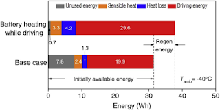 "Comparison of energy balance between the ""Battery Heating While Driving"" case and the base case during simulated US06 drive cycle tests at −40 °C. (Credit: Zhang et al.) Click to Enlarge."