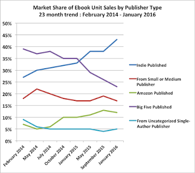 Author Earnings - 2016 market share