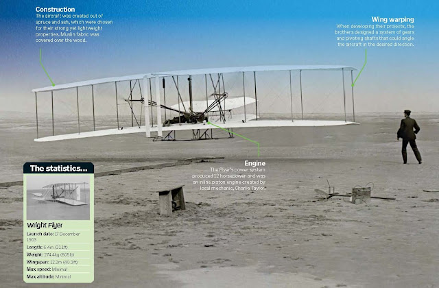 Wright Flyer, Smithsonian National Air, British Science Museum