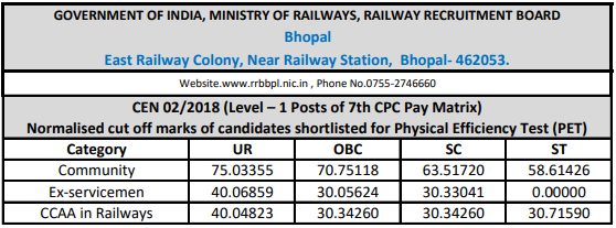RRB Railway Group D 2018 Cutoff: Bhopal