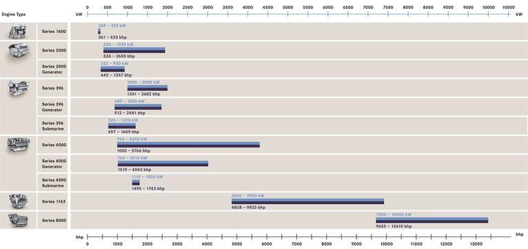 Submarine Matters: Penske MTU 4000 competition to Kawasaki