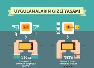 Türk akıllık telefon kullanıcılarının %37'si cihazlarını güncellemiyor