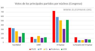 gráfico 0 Elecciones Generales en El Espinar datos por núcleos