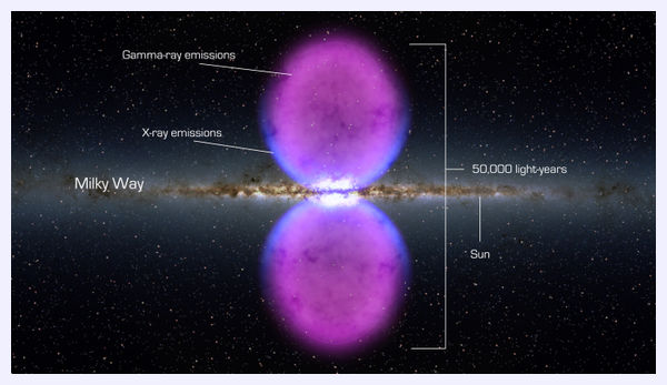 Fermi Bubbles in the Milky Way