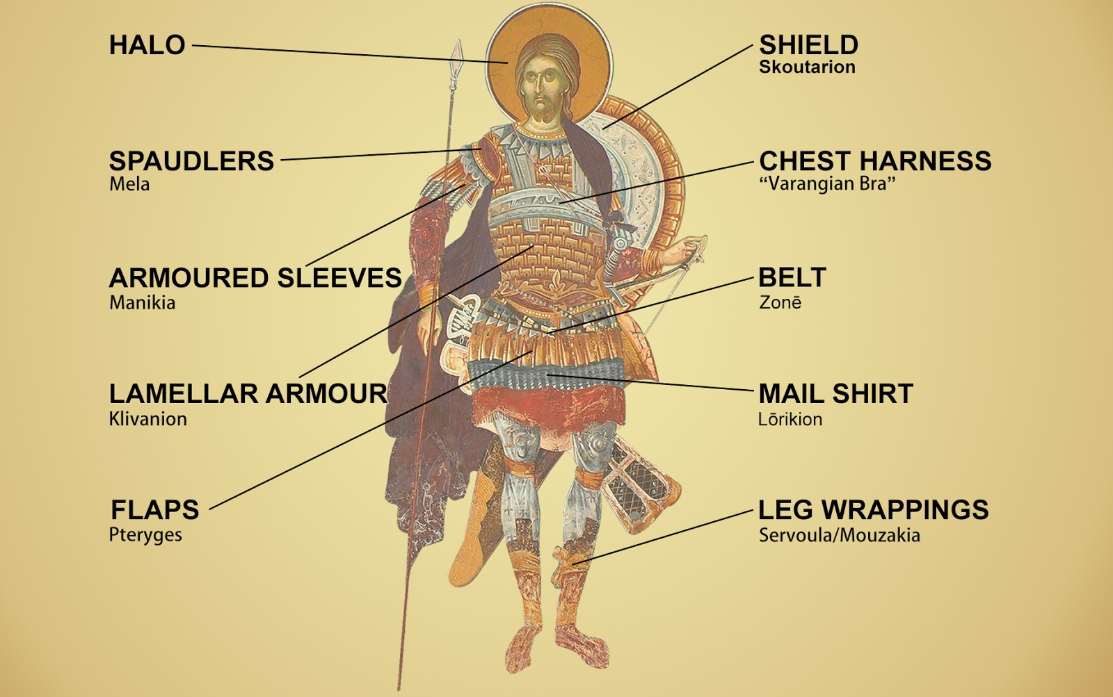 Traditional Chinese and Byzantine armour components: A brief ...