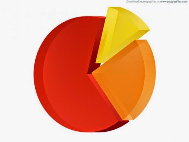 Um dos mais interessantes gráficos do Excel é o gráfico de pizza...