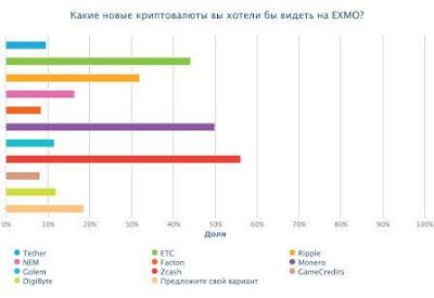*Фаворитами пользователей стали - Zcash, Monero, ETC.